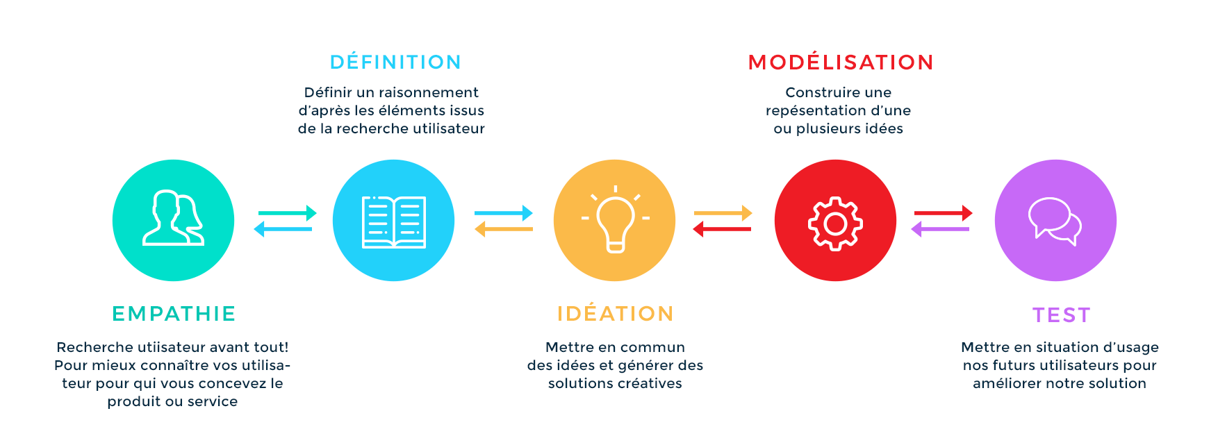 Méthodologie de Design Thinking